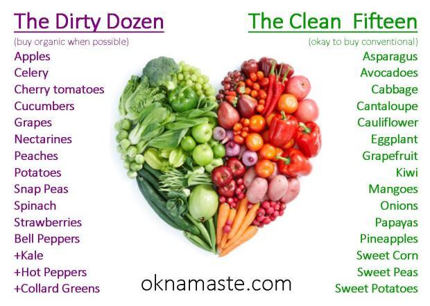 dirty-dozen-clean-fifteen-clean-15